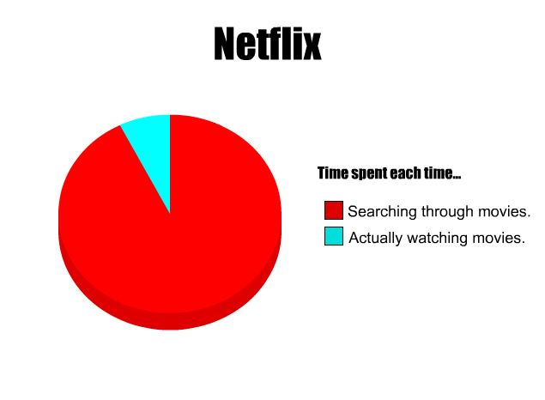 time spent on netflix